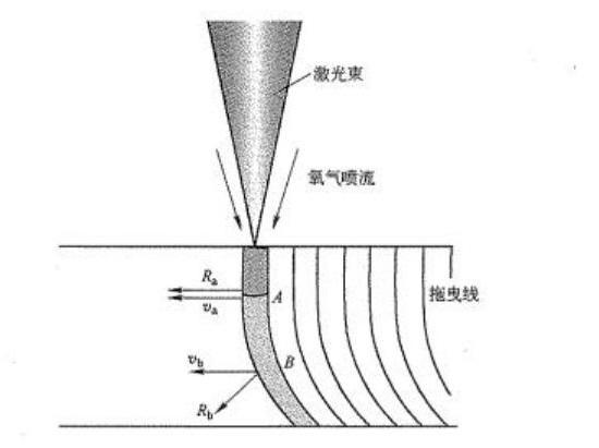 激光切割机加工jin属厚ban时拖曳线是如何形成的?